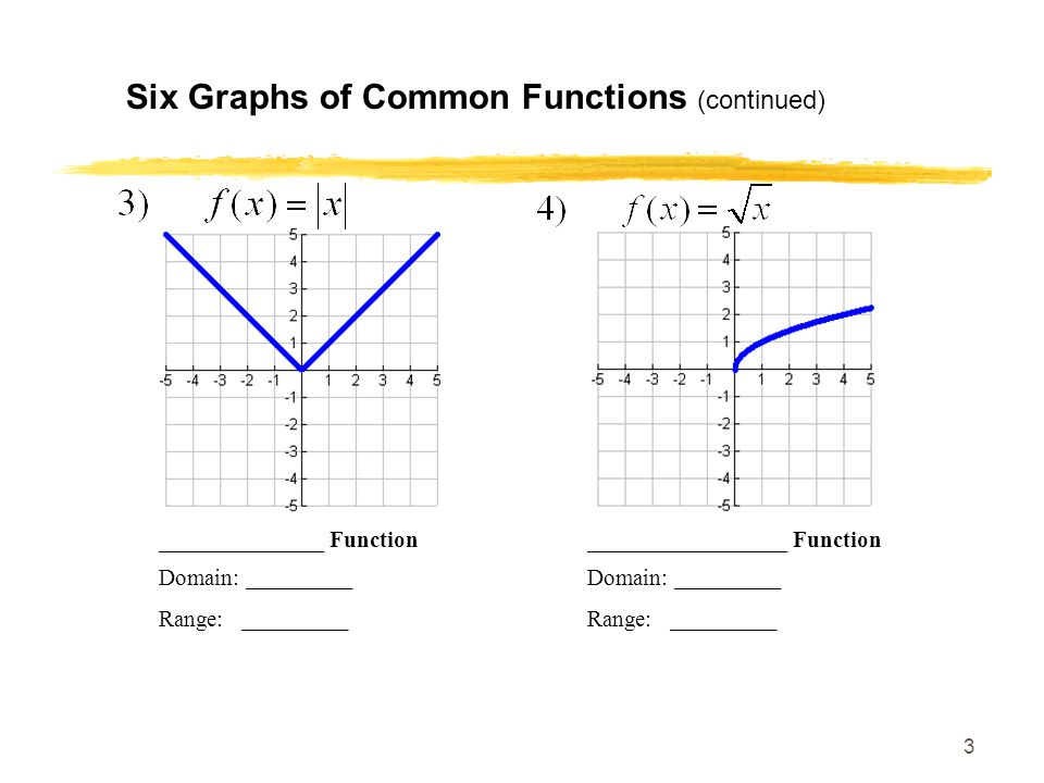 3 Six Graphs of Common Functions (continued) ______________ Function_________________ Function Domain: _________ Range: _________