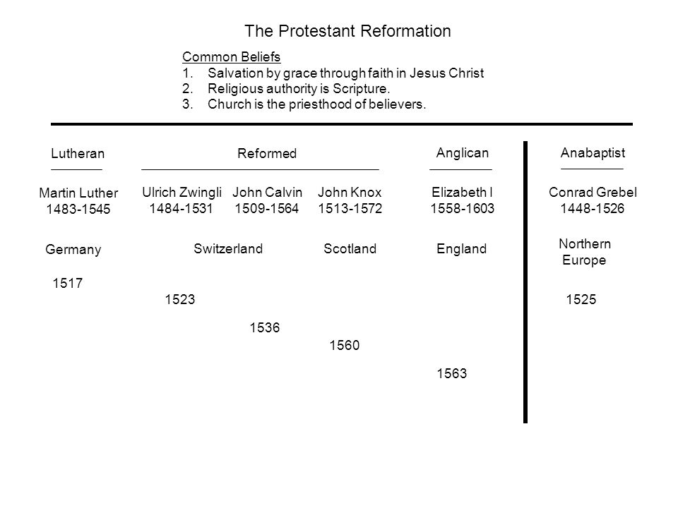 The Protestant Reformation Common Beliefs 1.Salvation by grace through faith in Jesus Christ 2.Religious authority is Scripture.