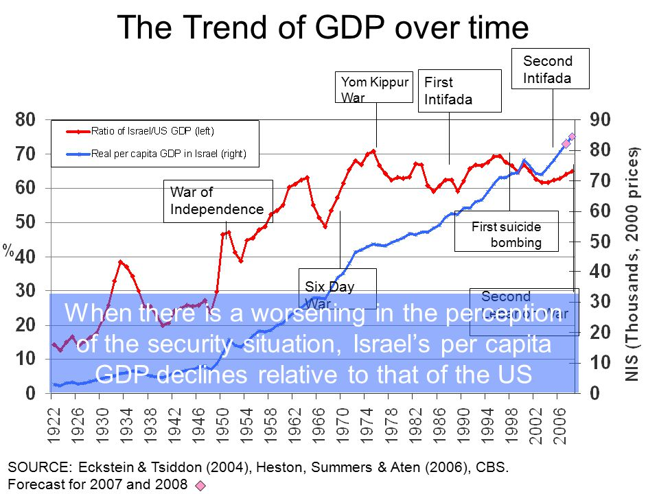 The Trend of GDP over time SOURCE: Eckstein & Tsiddon (2004), Heston, Summers & Aten (2006), CBS. Forecast for 2007 and 2008 Six Day War Second Lebano