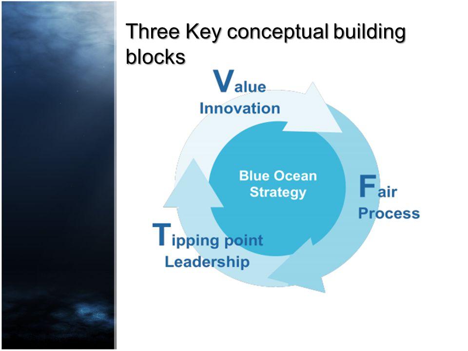 Three Key conceptual building blocks