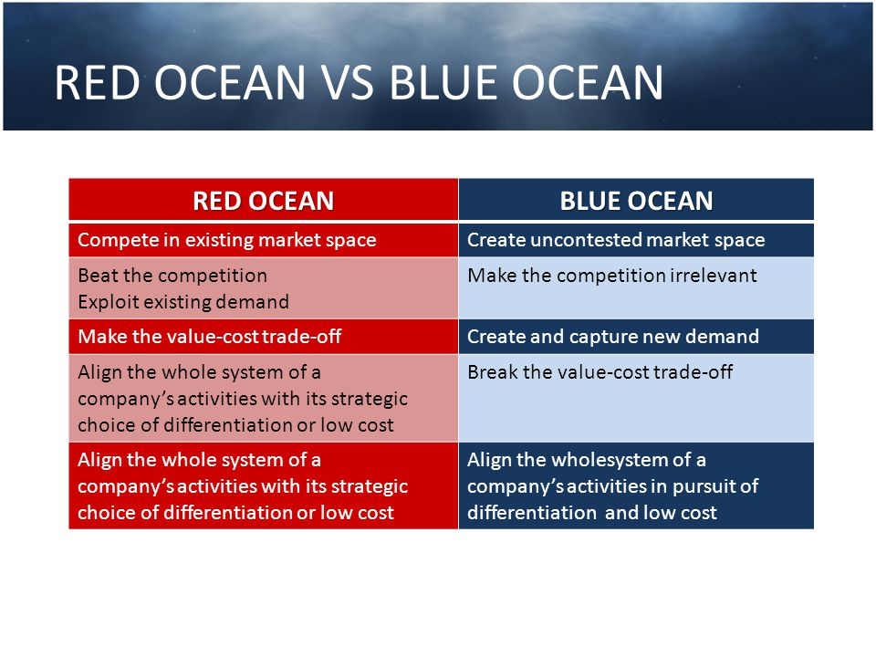 Six Path To Blue Ocean Strategy Industry Strategic group Buyer group Scope of product or service offering Functional‐emotional orientation of an industry Time From Competing Within To Creating Across The six conventional boundaries of competition