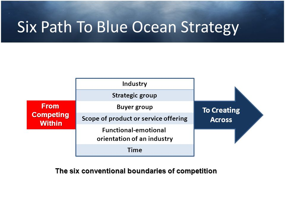 Six Path To Blue Ocean Strategy Industry Strategic group Buyer group Scope of product or service offering Functional‐emotional orientation of an indus