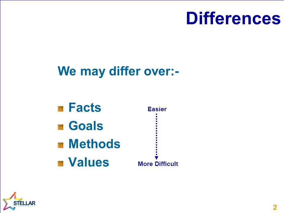 22 Differences We may differ over:- Facts Goals Methods Values Easier More Difficult