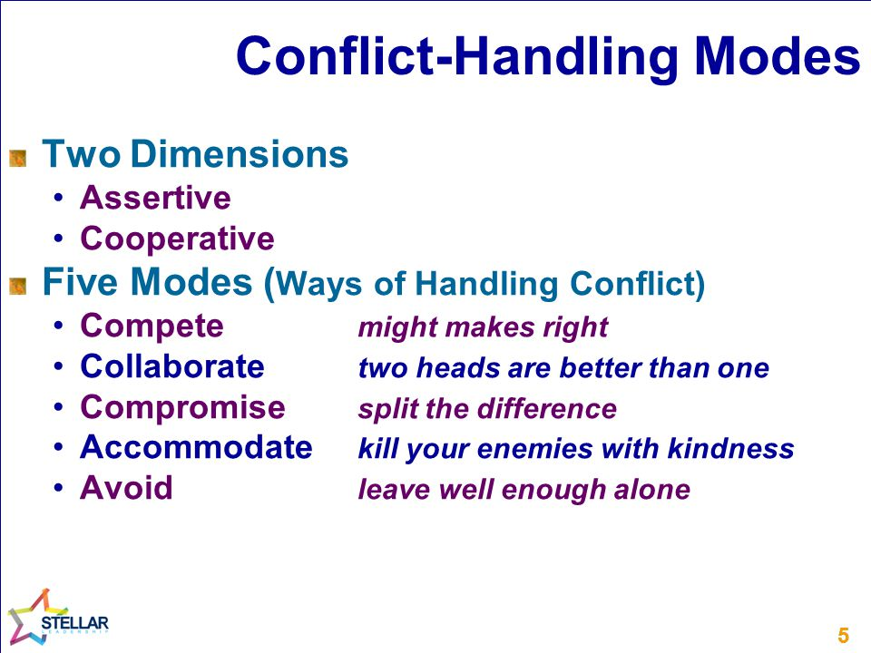 55 Conflict-Handling Modes Two Dimensions Assertive Cooperative Five Modes ( Ways of Handling Conflict) Compete might makes right Collaborate two heads are better than one Compromise split the difference Accommodate kill your enemies with kindness Avoid leave well enough alone