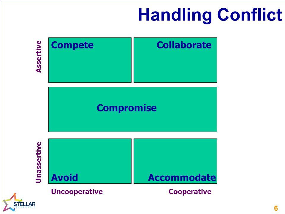 66 Handling Conflict UncooperativeCooperative Assertive Unassertive CollaborateCompete AccommodateAvoid Compromise