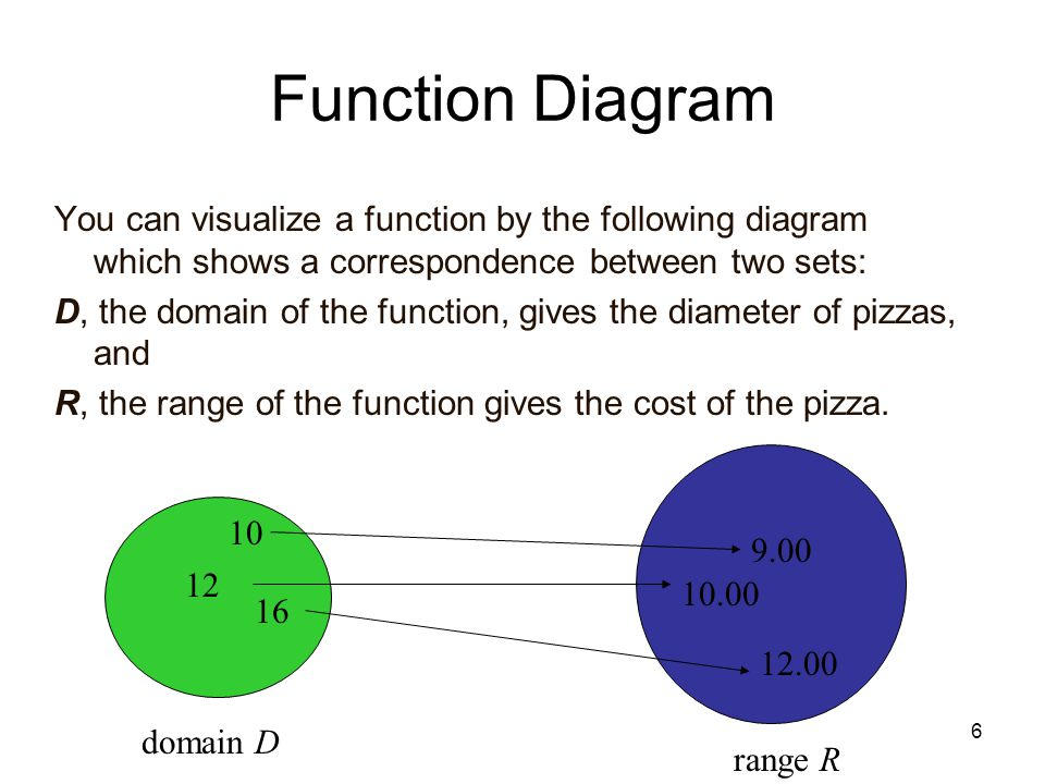 7 Examples Determine if the following relations are functions. 1) 2) 1515 3 -2 8 123123 6