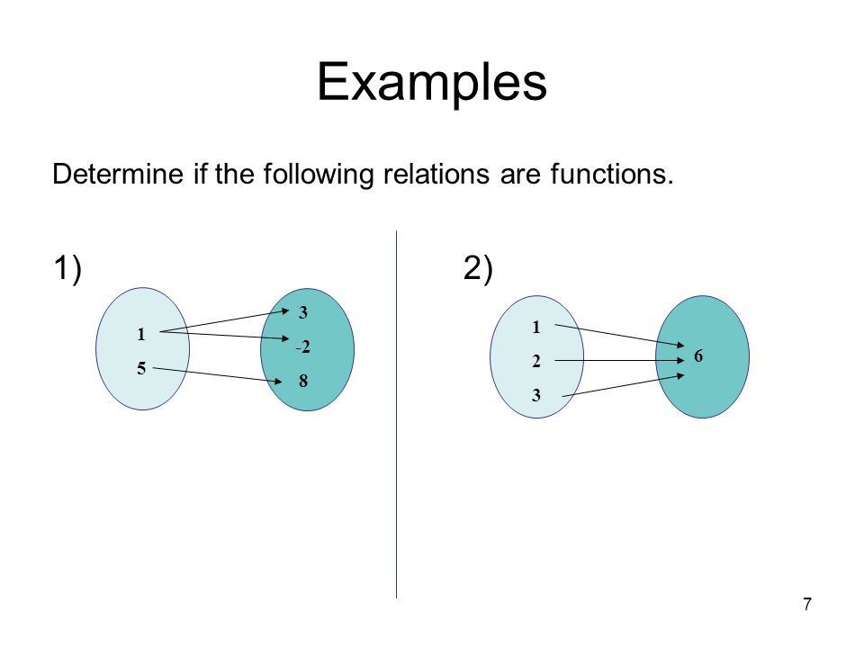8 Examples Determine if the following relations are functions.
