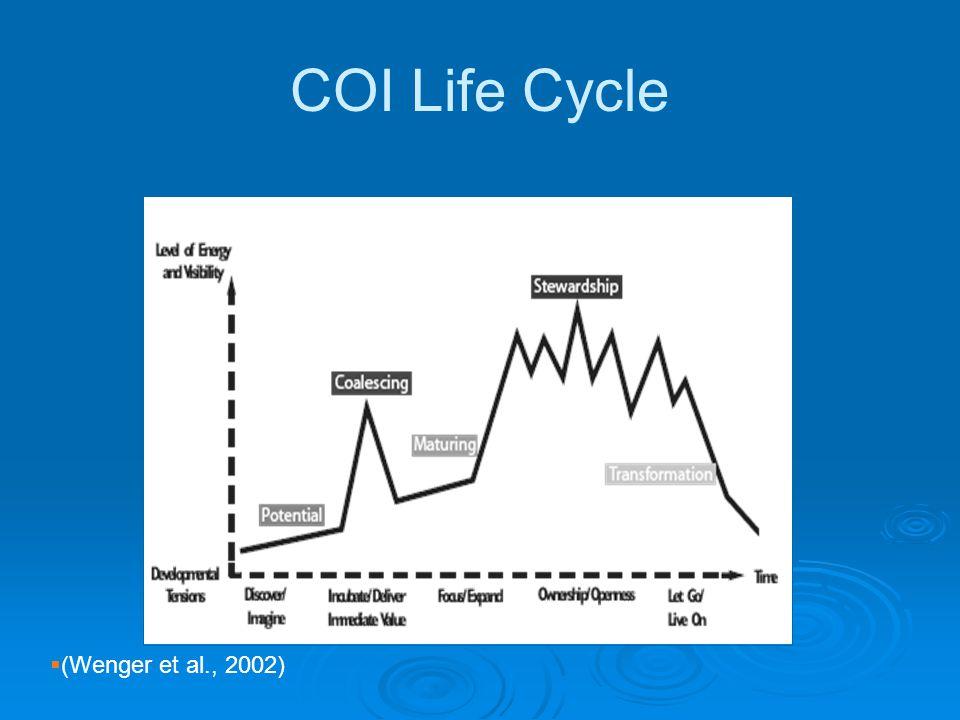COI Life Cycle  (Wenger et al., 2002)
