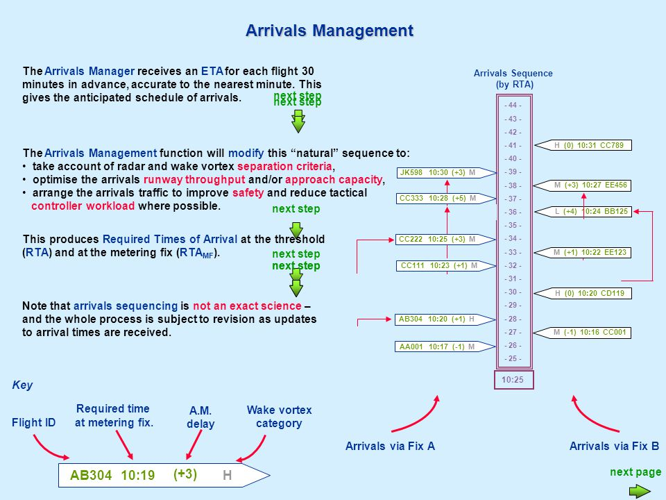 Arrivals Management The Arrivals Manager receives an ETA for each flight 30 minutes in advance, accurate to the nearest minute.