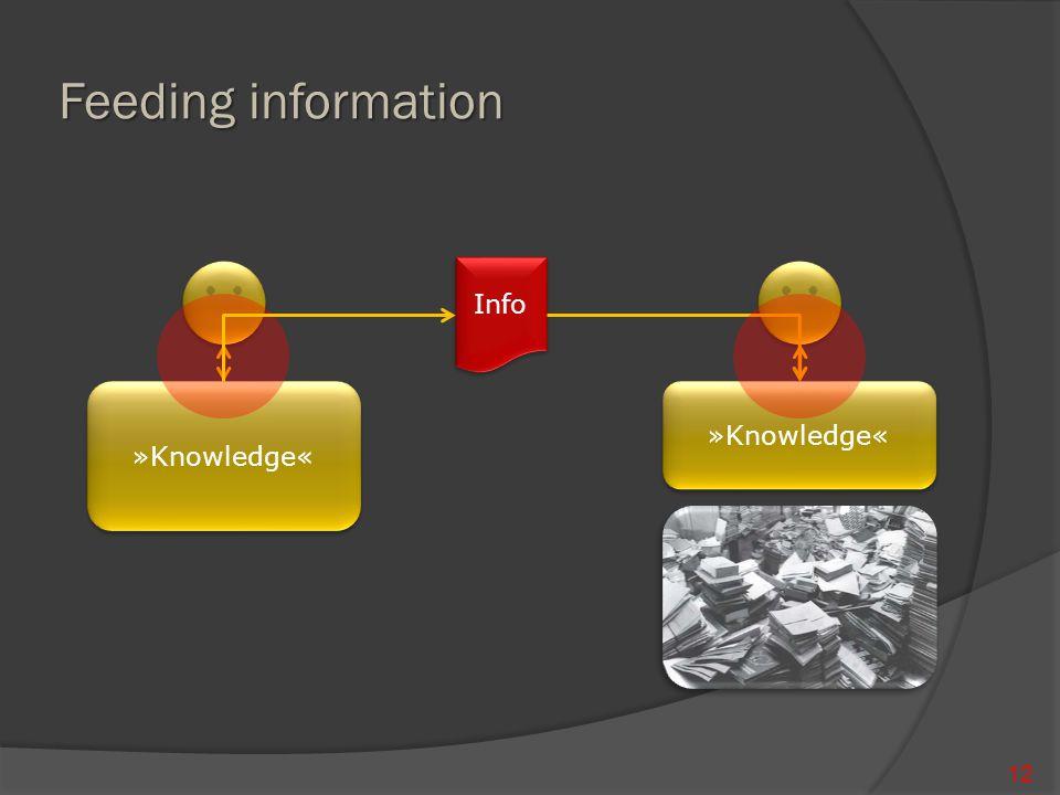 »Knowledge« »Knowledge« Feeding information 12 Info »Knowledge«