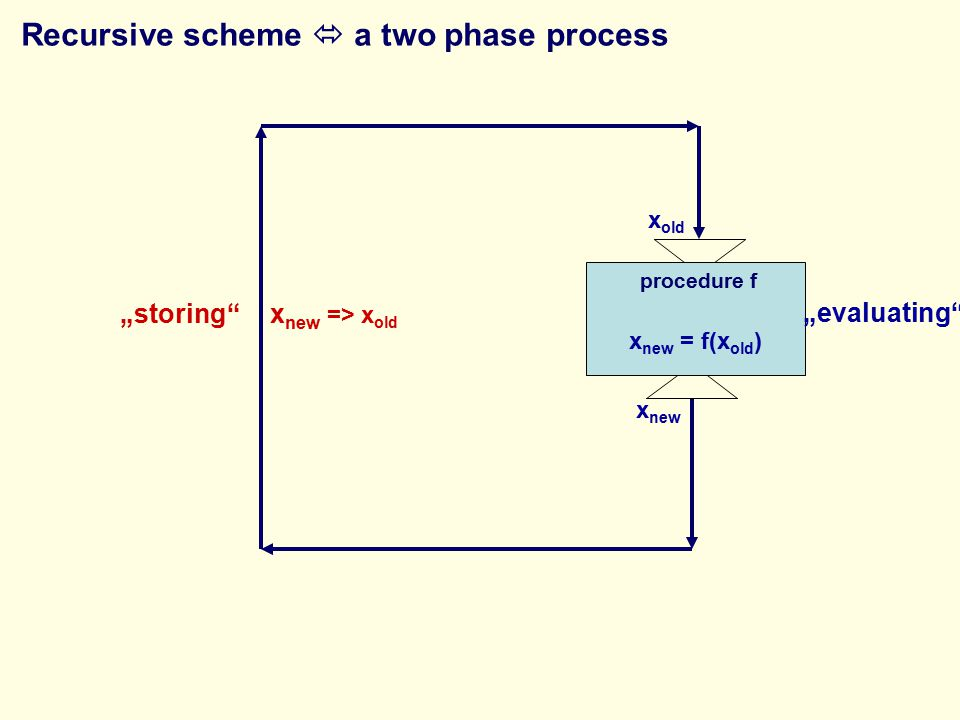 "procedure f ""evaluating"" ""storing""x new => x old x old x new x new = f(x old ) Recursive scheme  a two phase process"