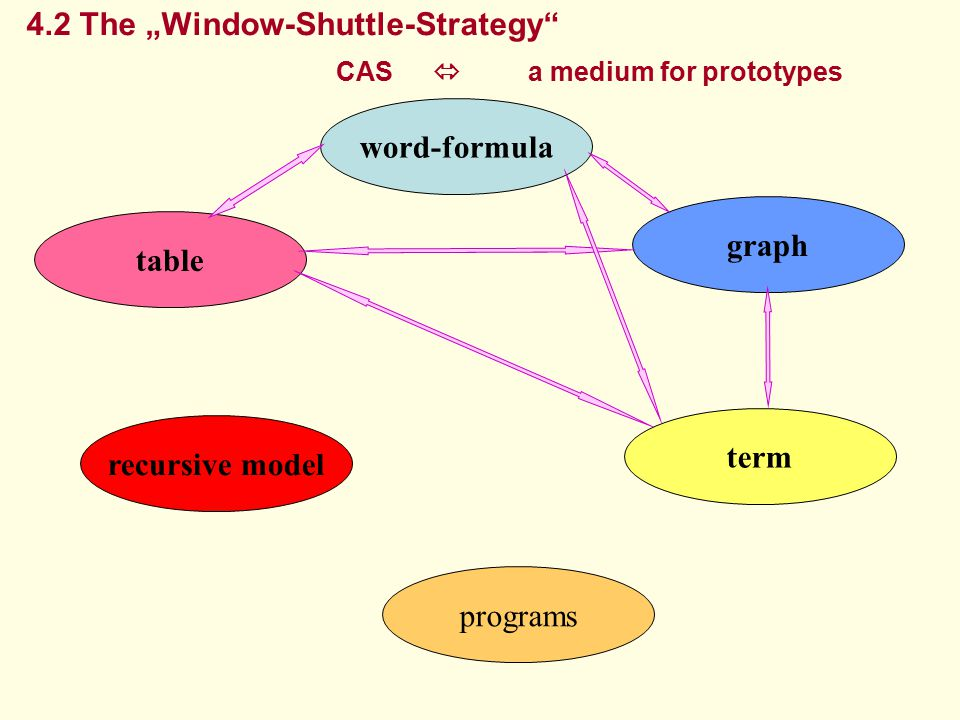 "table word-formula graph term recursive model programs 4.2 The ""Window-Shuttle-Strategy"" CAS  a medium for prototypes"