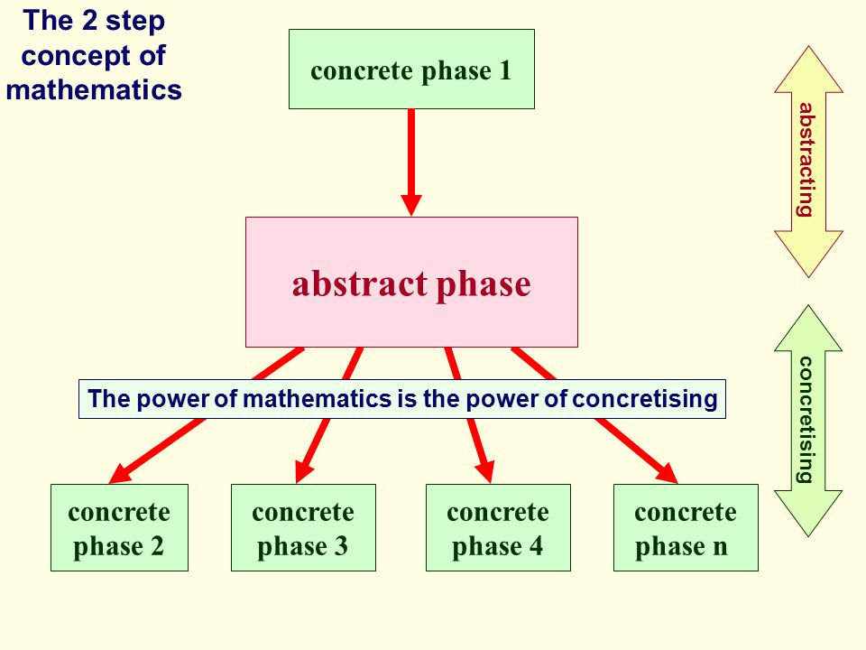concrete phase 1 abstract phase concrete phase 2 concrete phase 3 concrete phase 4 concrete phase n The 2 step concept of mathematics abstracting conc