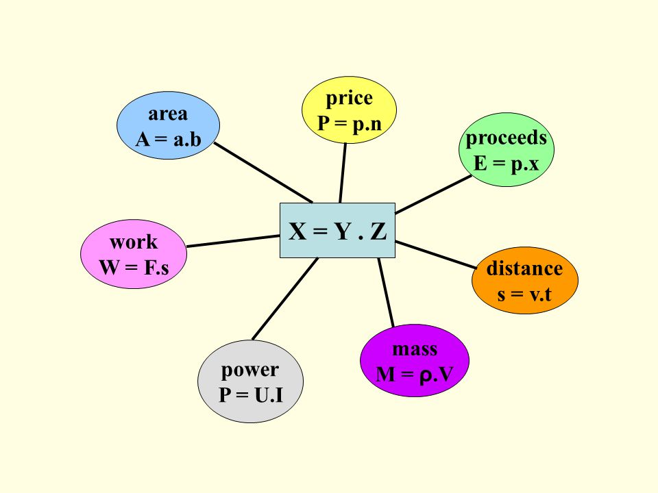 X = Y. Z area A = a.b price P = p.n work W = F.s power P = U.I proceeds E = p.x distance s = v.t mass M = ρ.V