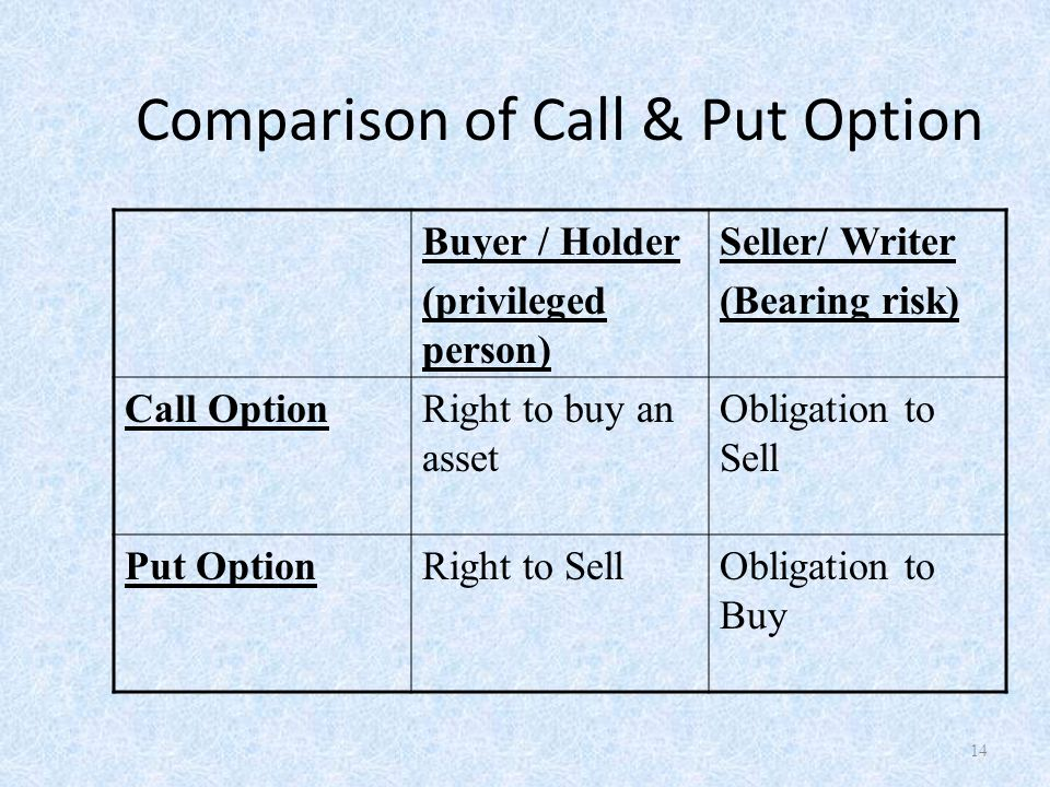 Comparison of Call & Put Option Buyer / Holder (privileged person) Seller/ Writer (Bearing risk) Call OptionRight to buy an asset Obligation to Sell Put OptionRight to SellObligation to Buy 14