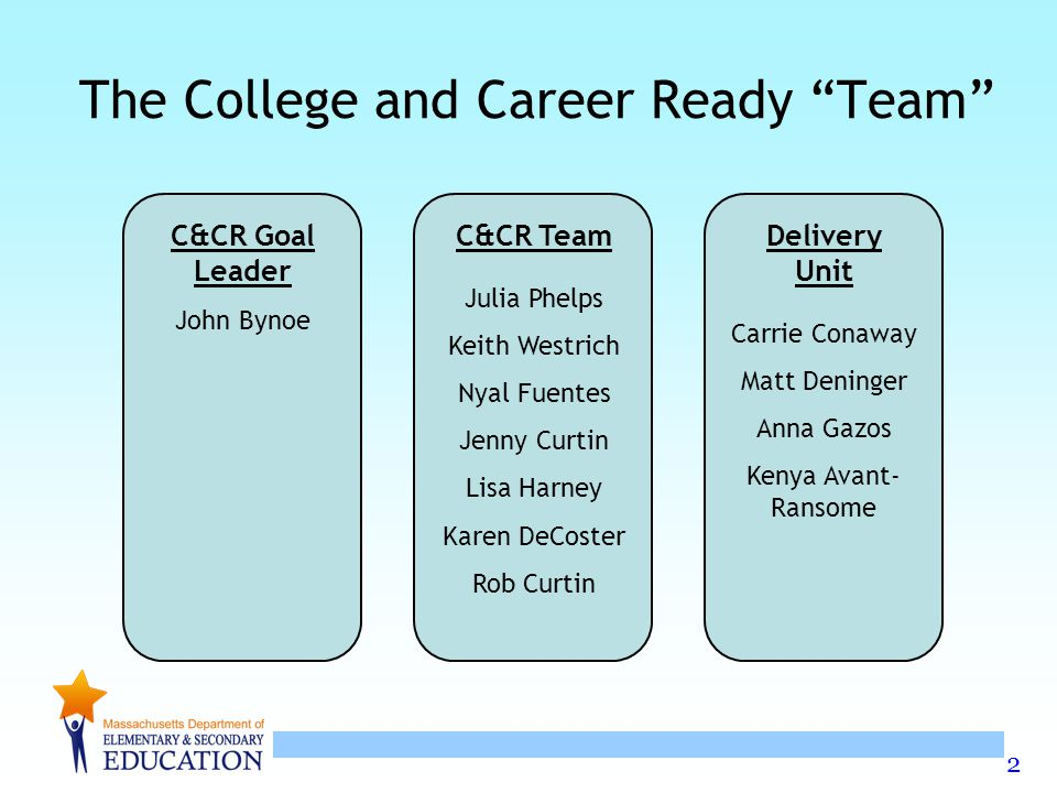 2 The College and Career Ready Team C&CR Goal Leader John Bynoe C&CR Team Julia Phelps Keith Westrich Nyal Fuentes Jenny Curtin Lisa Harney Karen DeCoster Rob Curtin Delivery Unit Carrie Conaway Matt Deninger Anna Gazos Kenya Avant- Ransome