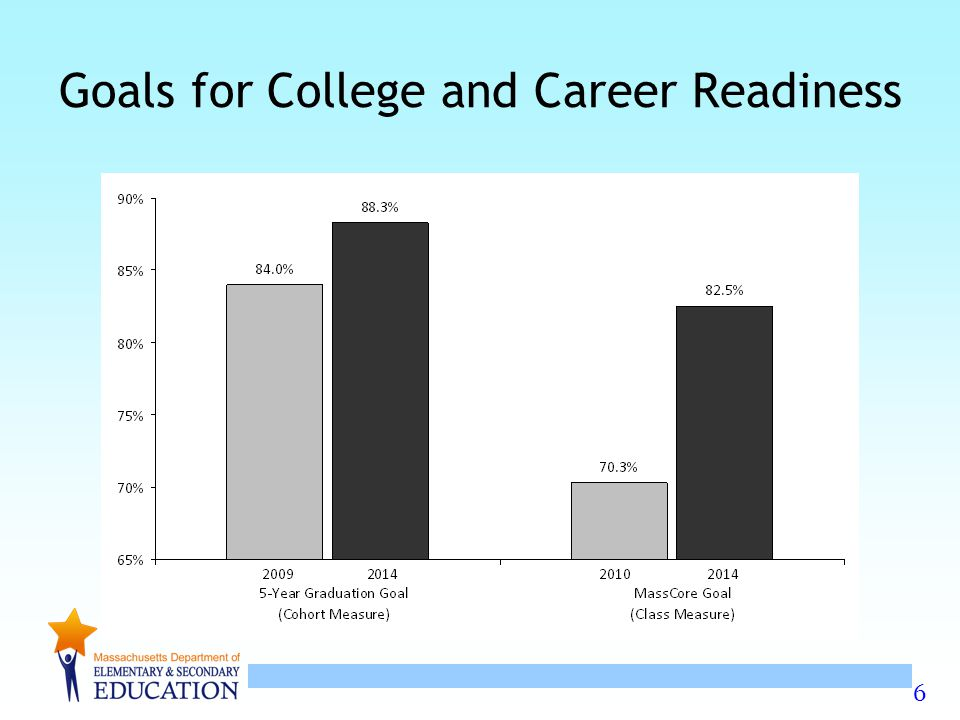 6 Goals for College and Career Readiness