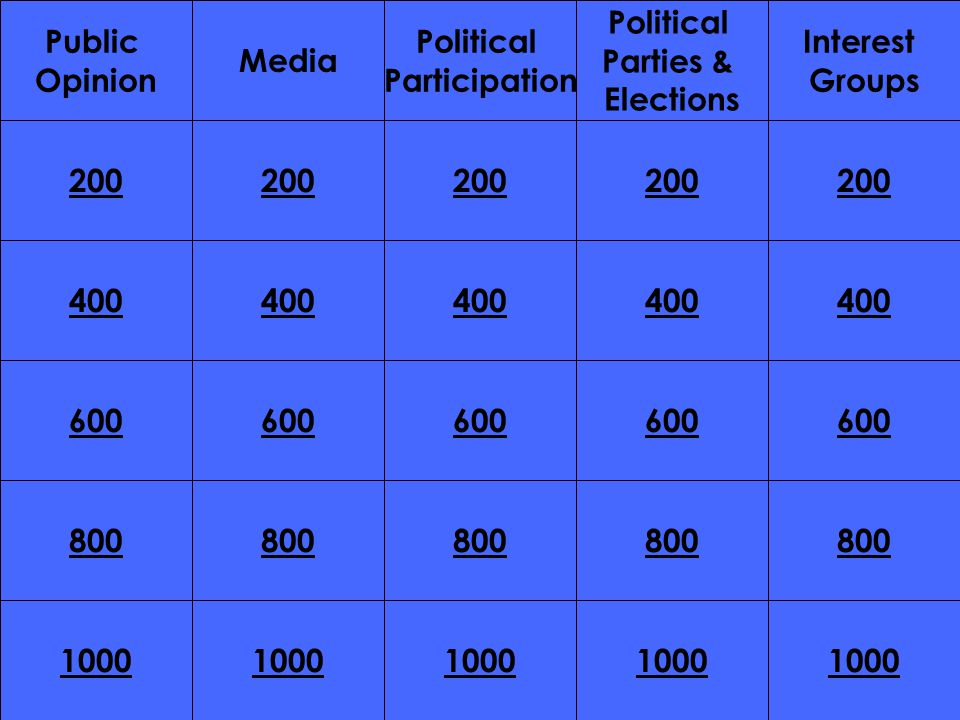 200 400 200 400 600 800 1000 800 1000 Public Opinion Media Political Participation Political Parties & Elections Interest Groups