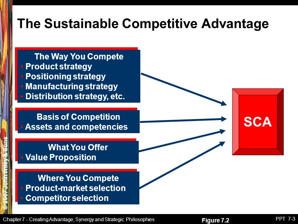 © 2007 John Wiley & Sons Chapter 7 - Creating Advantage, Synergy and Strategic Philosophies PPT 7-3 The Sustainable Competitive Advantage The Way You Compete Product strategy Positioning strategy Manufacturing strategy Distribution strategy, etc.