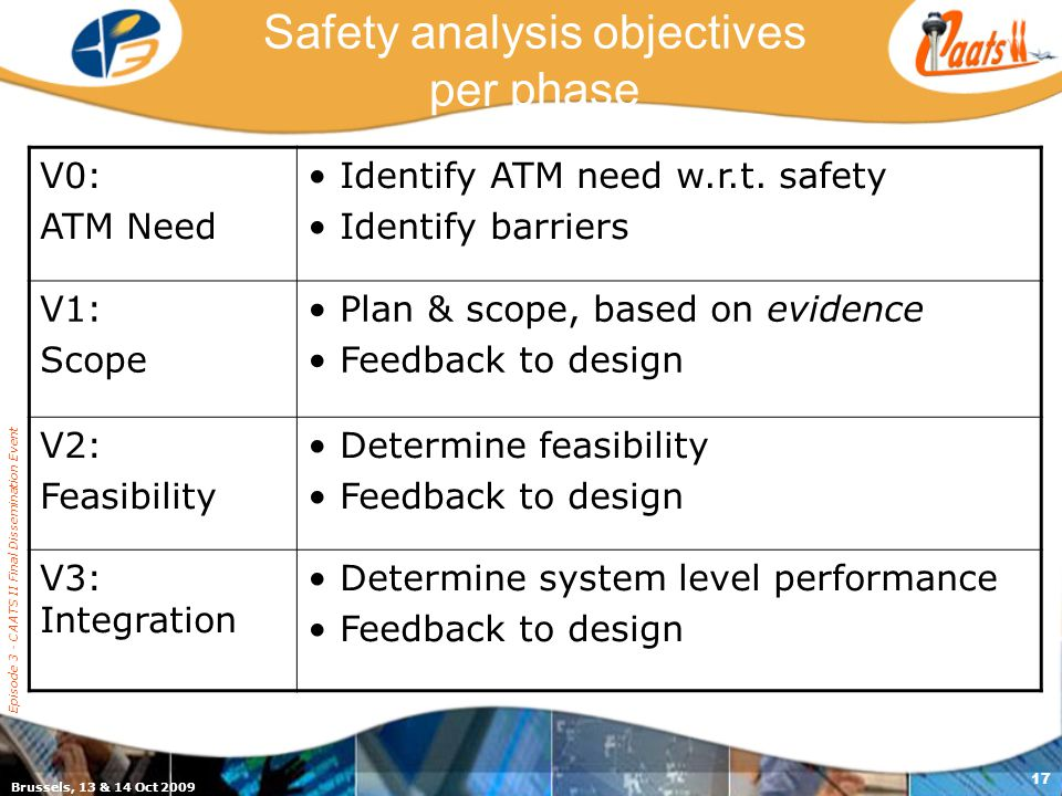 Brussels, 13 & 14 Oct 2009 Episode 3 - CAATS II Final Dissemination Event 17 Safety analysis objectives per phase V0: ATM Need Identify ATM need w.r.t.