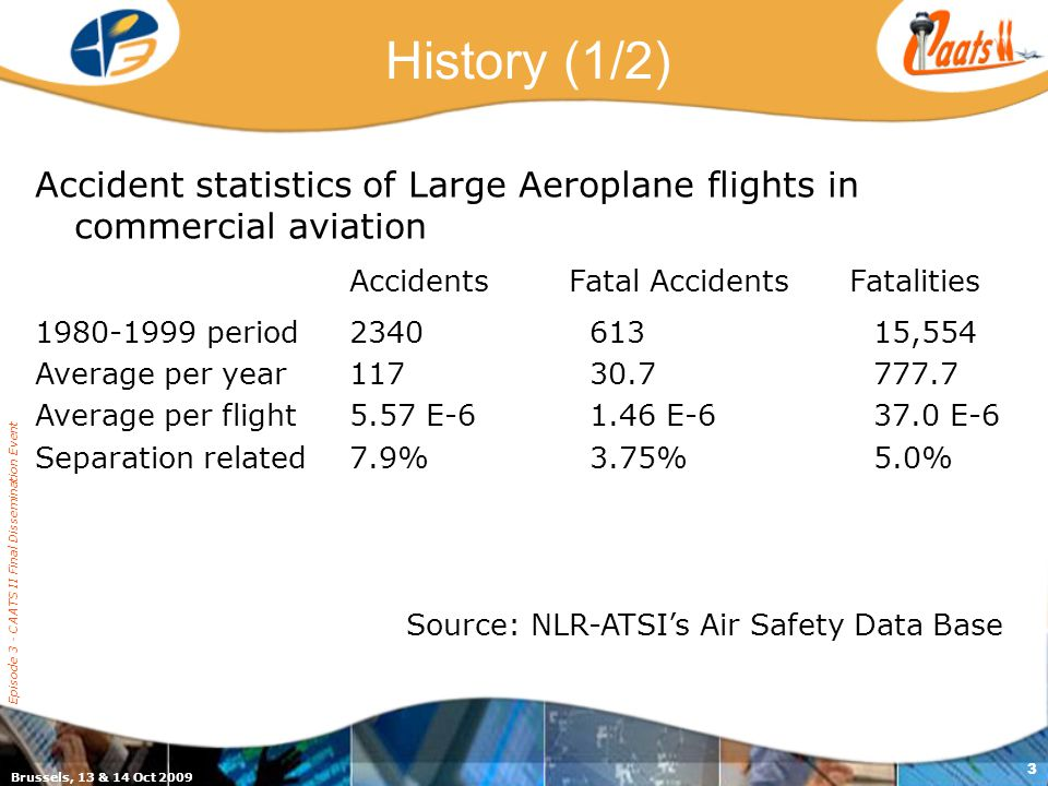 Brussels, 13 & 14 Oct 2009 Episode 3 - CAATS II Final Dissemination Event 3 History (1/2) Accident statistics of Large Aeroplane flights in commercial aviation Accidents Fatal Accidents Fatalities 1980-1999 period2340 613 15,554 Average per year117 30.7 777.7 Average per flight5.57 E-6 1.46 E-637.0 E-6 Separation related 7.9% 3.75% 5.0% Source: NLR-ATSI's Air Safety Data Base