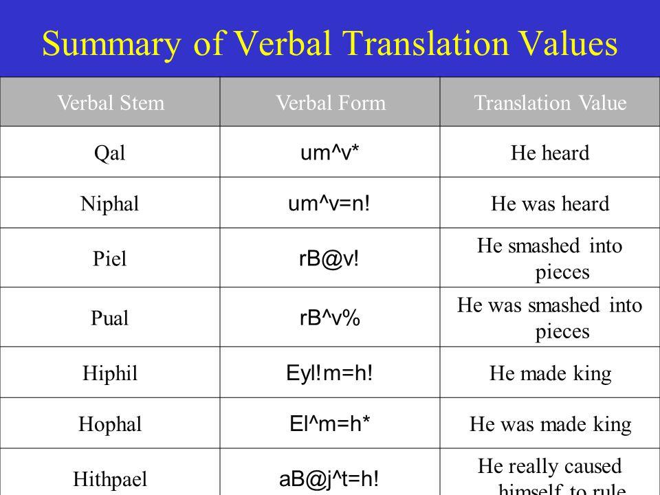 Summary of Verbal Translation Values Verbal StemVerbal FormTranslation Value Qal um^v* He heard Niphal um^v=n.