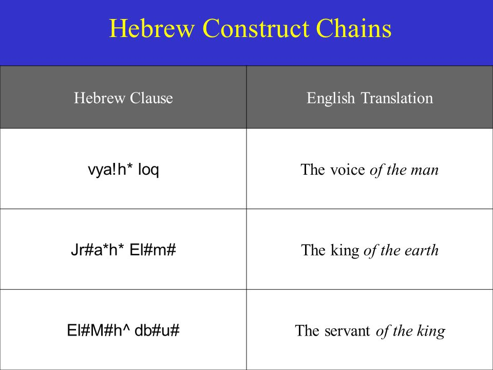 Hebrew Construct Chains Hebrew ClauseEnglish Translation vya!h* loq The voice of the man Jr#a*h* El#m# The king of the earth El#M#h^ db#u# The servant of the king