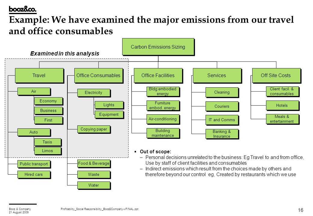 Profitability_Social Responsibility_Booz&Company-vFINAL.pptBooz & Company 21 August 2009 16 Example: We have examined the major emissions from our tra