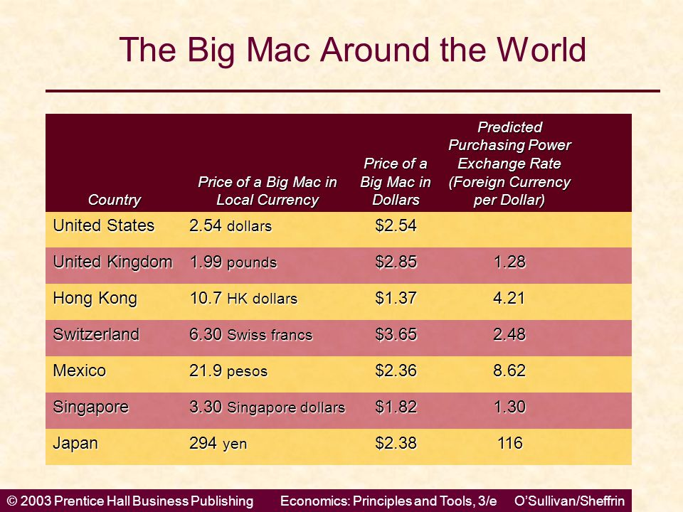 © 2003 Prentice Hall Business PublishingEconomics: Principles and Tools, 3/e O'Sullivan/Sheffrin The Big Mac Around the World Country Price of a Big M