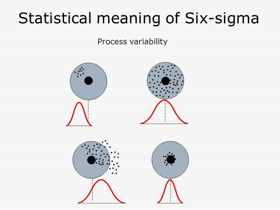 Statistical meaning of Six-sigma Process variability