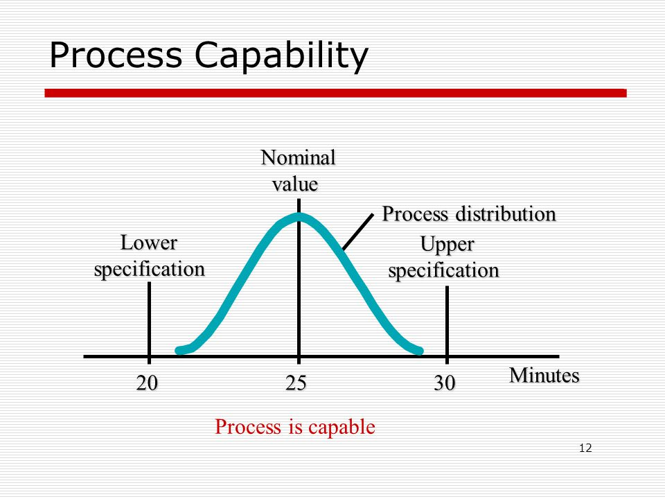 Process Capability 12 202530 Minutes Upperspecification LowerspecificationNominalvalue Process is capable Process distribution