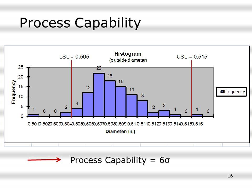 Process Capability 16 Process Capability = 6σ