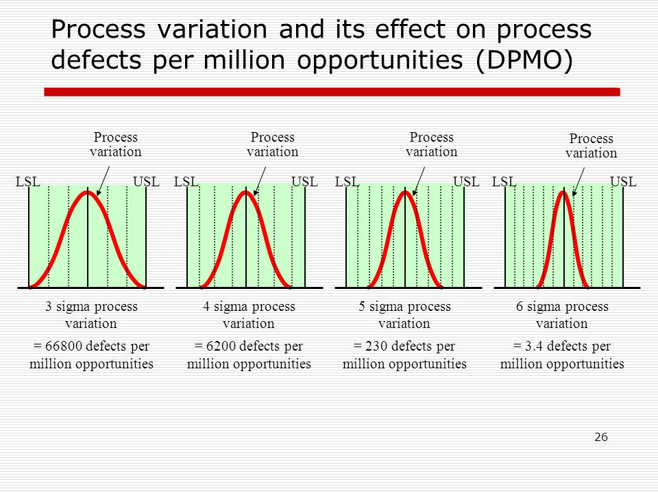 Process variation and its effect on process defects per million opportunities (DPMO) 26 USL LSL Process variation 3 sigma process variation = 66800 defects per million opportunities 4 sigma process variation = 6200 defects per million opportunities 5 sigma process variation = 230 defects per million opportunities 6 sigma process variation = 3.4 defects per million opportunities USL LSL USL LSL USL LSL