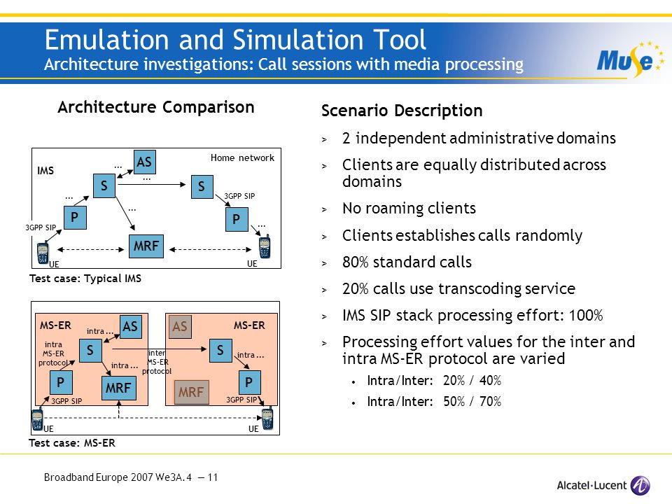 Broadband Europe 2007 We3A.4 — 11 Emulation and Simulation Tool Architecture investigations: Call sessions with media processing Scenario Description > 2 independent administrative domains > Clients are equally distributed across domains > No roaming clients > Clients establishes calls randomly > 80% standard calls > 20% calls use transcoding service > IMS SIP stack processing effort: 100% > Processing effort values for the inter and intra MS-ER protocol are varied Intra/Inter: 20% / 40% Intra/Inter: 50% / 70% Architecture Comparison S Home network UE S P...