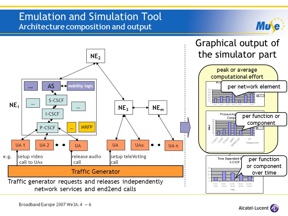 Broadband Europe 2007 We3A.4 — 17 Emulation and Simulation Tool Examples for architecture optimization > Performance gains due to grouping of IMS functions > Architecture and protocol investigations based on computational processing effort Scenario A: Call sessions with media processing Scenario B: TeleVoting with high signaling, AS and media load Scenario C: Trend analysis – increasing amount of AS services > Comparison between centralized and distributed AS server concept