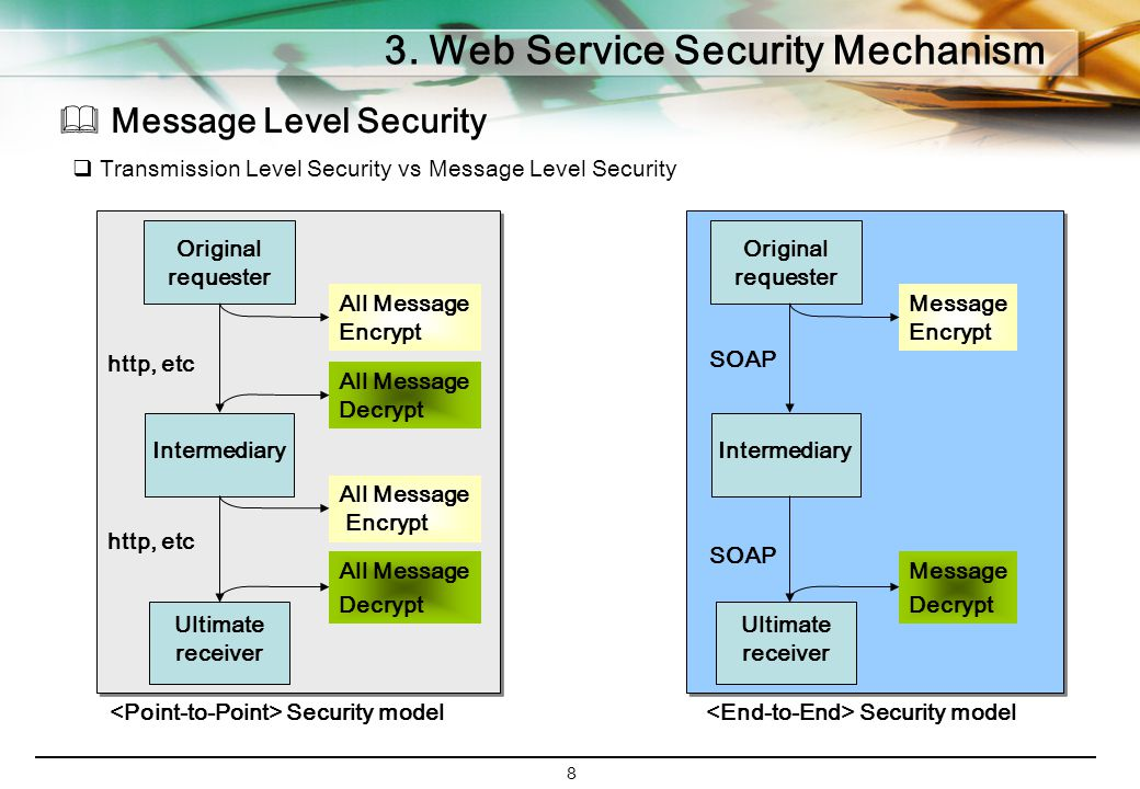 8 3. Web Service Security Mechanism  Message Level Security Original requester Ultimate receiver Intermediary All Message Decrypt All Message Encrypt