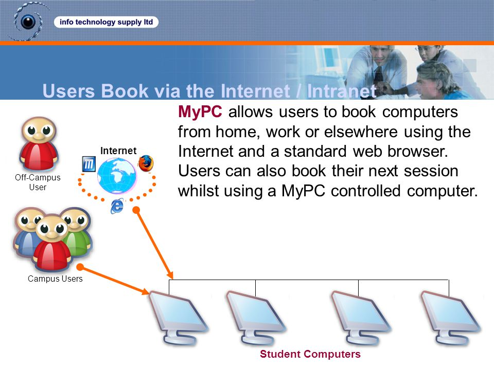 Users Book via the Internet / Intranet MyPC allows users to book computers from home, work or elsewhere using the Internet and a standard web browser.