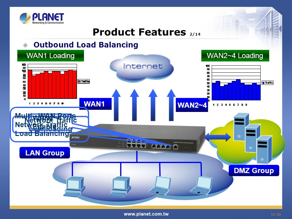 13 / 34  Outbound Load Balancing WAN1 WAN2~4 WAN1 LoadingWAN2~4 Loading Product Features 2/14 LAN Group DMZ Group Network Traffic over loading WAN2~4 Enable Multi - WAN Ports Network Traffic Load Balancing