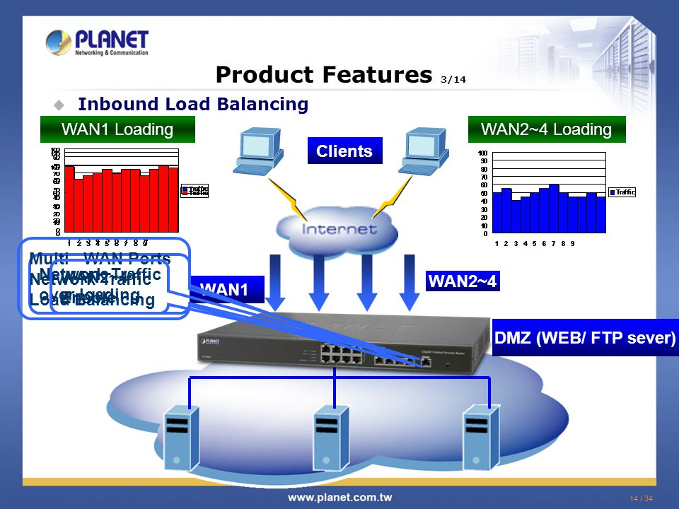 14 / 34  Inbound Load Balancing DMZ (WEB/ FTP sever) WAN1 Clients Product Features 3/14 WAN2~4 Network Traffic over loading Multi - WAN Ports Network Traffic Load Balancing WAN2~4 Enable WAN1 LoadingWAN2~4 Loading
