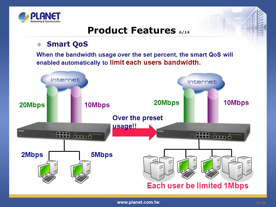 18 / 34  Smart QoS Product Features 6/14 When the bandwidth usage over the set percent, the smart QoS will enabled automatically to limit each users bandwidth.