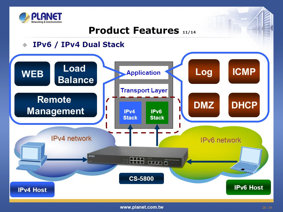 25 / 34 IPv6 network IPv4 network Product Features 11/14  IPv6 / IPv4 Dual Stack Application Transport Layer IPv4 Stack IPv6 Stack IPv4 Host IPv6 Host WEB Remote Management Load Balance Log ICMP DHCP CS-5800 DMZ