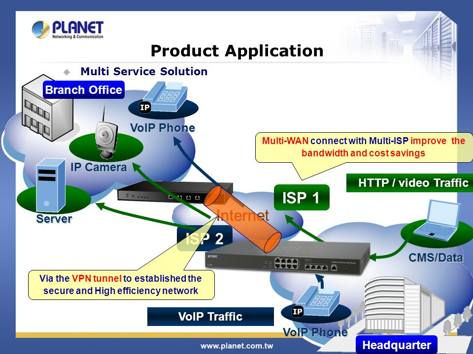 31 / 34 Headquarter Branch Office Product Application  Multi Service Solution Internet ISP 1 ISP 2 CMS/Data HTTP / video Traffic VoIP Traffic VoIP Phone IP Camera Server Multi-WAN connect with Multi-ISP improve the bandwidth and cost savings Via the VPN tunnel to established the secure and High efficiency network