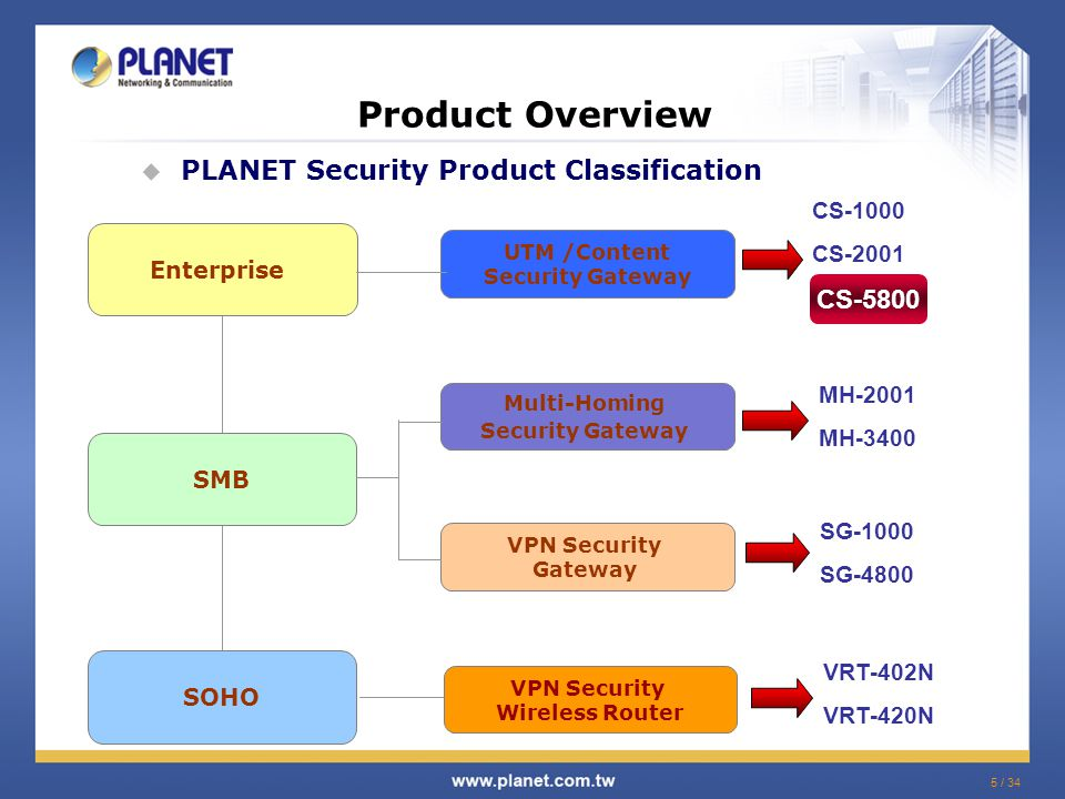 5 / 34 Product Overview  PLANET Security Product Classification SMB SOHO Enterprise MH-2001 MH-3400 UTM /Content Security Gateway VPN Security Gateway Multi-Homing Security Gateway CS-1000 CS-2001 SG-1000 SG-4800 VPN Security Wireless Router VRT-402N VRT-420N CS-5800