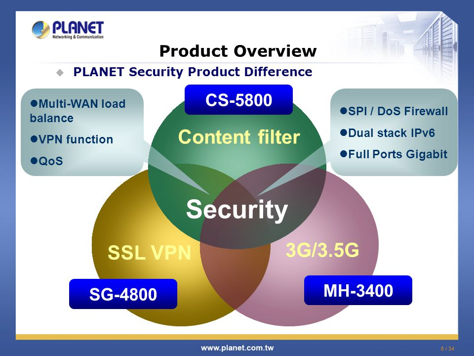 6 / 34 Product Overview  PLANET Security Product Difference CS-5800 SG-4800 SSL VPN Content filter 3G/3.5G MH-3400 Security Multi-WAN load balance VPN function QoS SPI / DoS Firewall Dual stack IPv6 Full Ports Gigabit