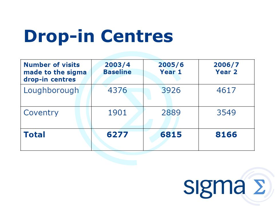 Drop-in Centres Number of visits made to the sigma drop-in centres 2003/4 Baseline 2005/6 Year 1 2006/7 Year 2 Loughborough437639264617 Coventry190128893549 Total627768158166