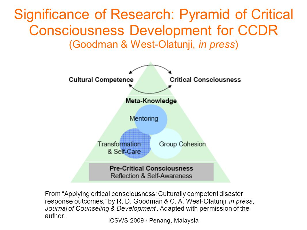 ICSWS 2009 - Penang, Malaysia Significance of Research: Pyramid of Critical Consciousness Development for CCDR (Goodman & West-Olatunji, in press) From Applying critical consciousness: Culturally competent disaster response outcomes, by R.