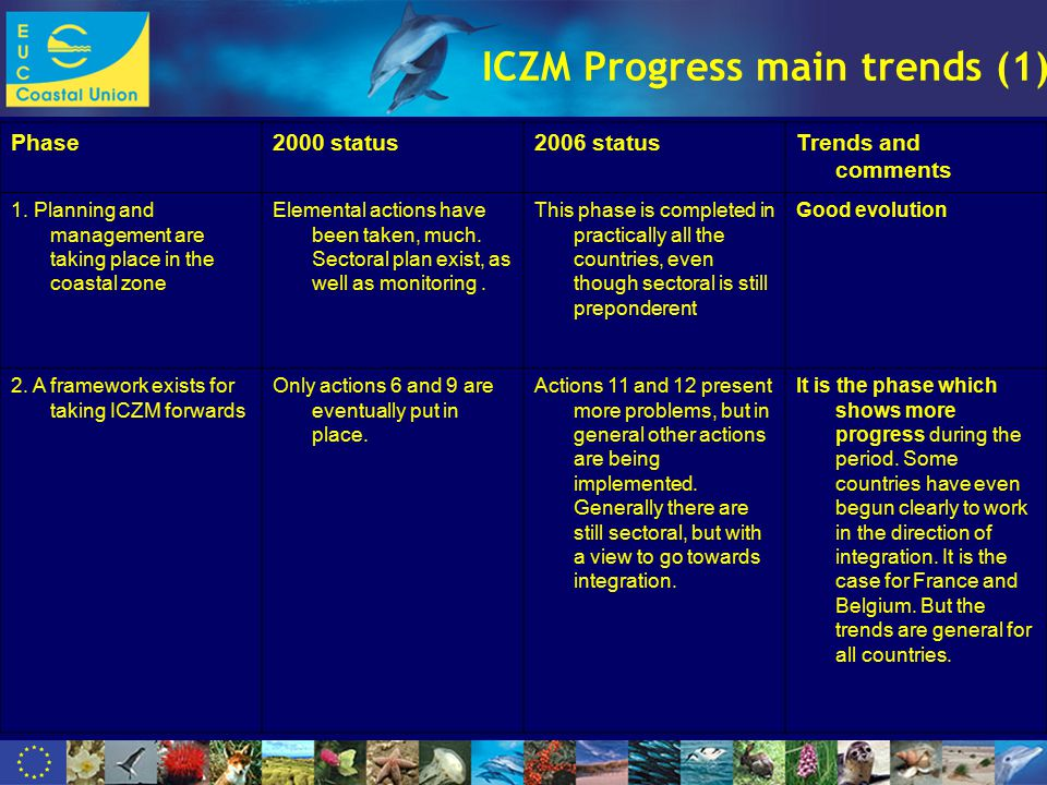 www.dolphinfund.eu ICZM Progress main trends (1) Phase2000 status2006 statusTrends and comments 1.