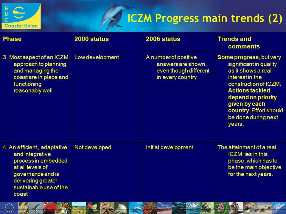 www.dolphinfund.eu ICZM Progress main trends (2) Phase2000 status2006 statusTrends and comments 3.