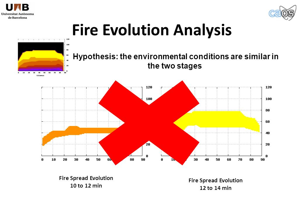 Fire Spread Evolution 10 to 12 min Fire Spread Evolution 12 to 14 min Fire Evolution Analysis Hypothesis: the environmental conditions are similar in the two stages