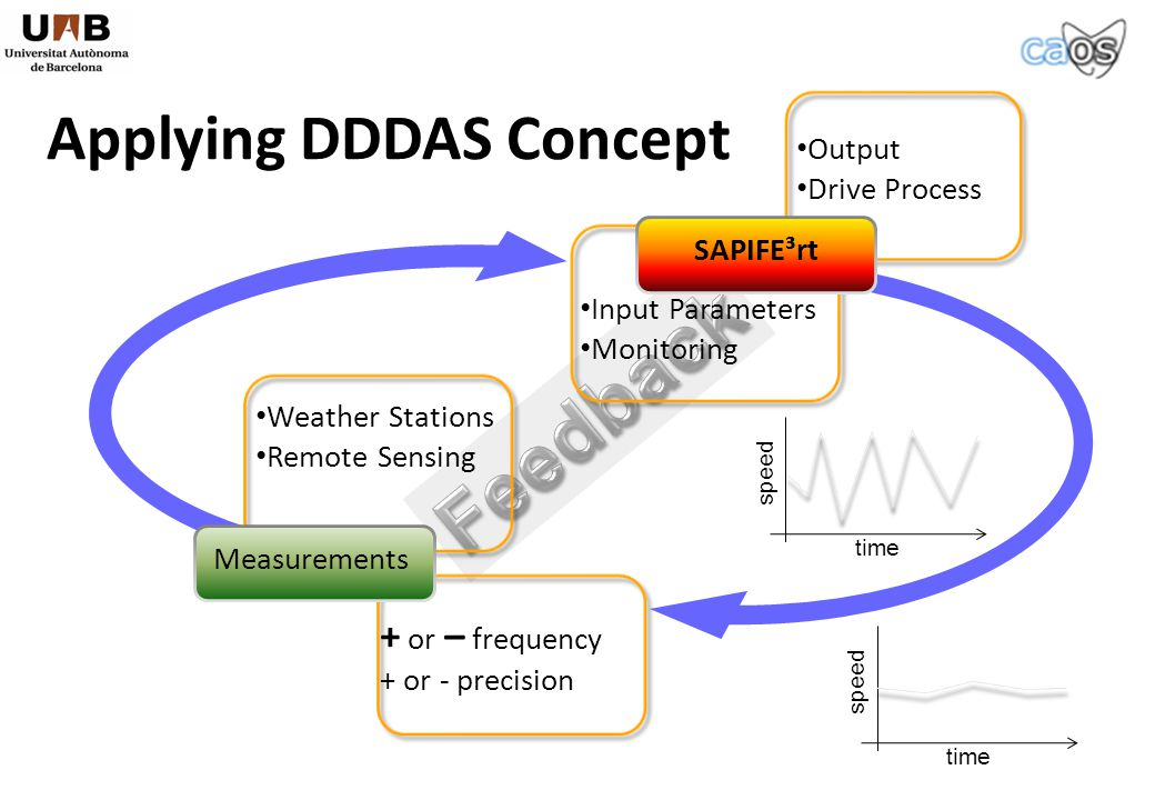 Output Drive Process + or – frequency + or - precision Input Parameters Monitoring Weather Stations Remote Sensing MeasurementsSAPIFE³rt time speed time speed Applying DDDAS Concept